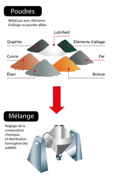 proceso de fabricación 1